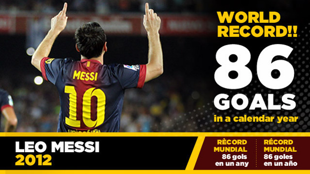 Calendar Year Goals Record : Why i don t care about messi s goals barcelona