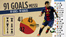Infographic: All details about 91 goals of Messi