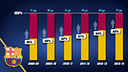 68% of the Barça first team previously played youth football at the club