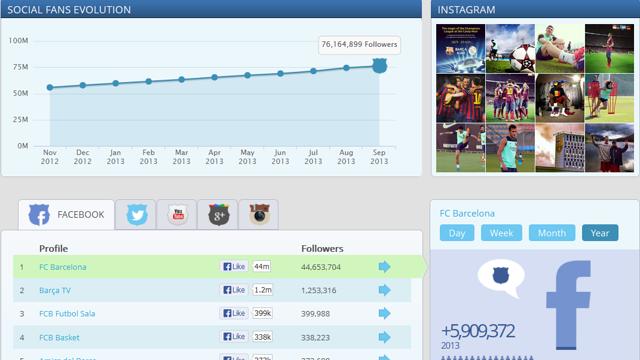 FCB Social: Toda la presencia del FC Barcelona en las redes sociales