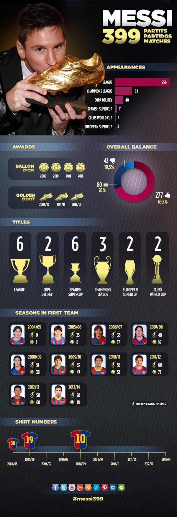 Infogràfic Messi 399 partits