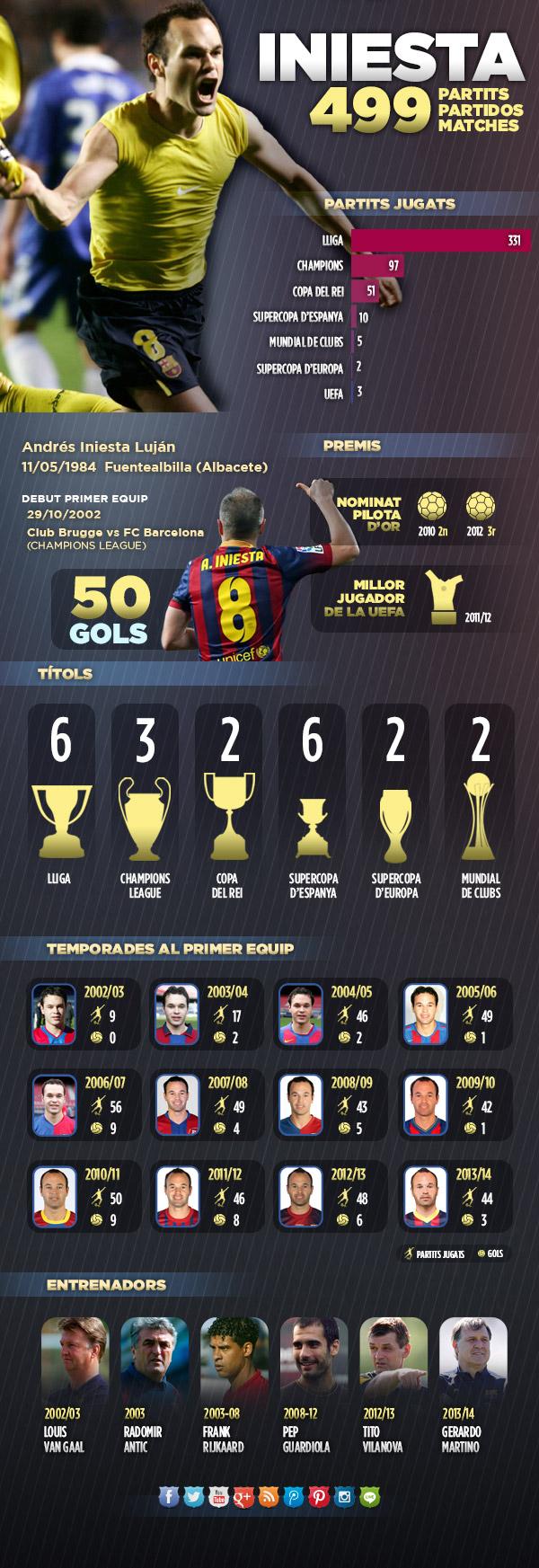 Spécial Messi et FCBarcelone (Part 2) - Page 7 INIESTA-infogr-CAT_2_.v1396891193