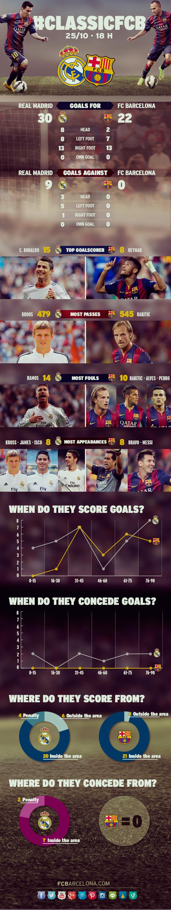 Реал - Барселона. Интересные факты перед матчем - изображение 1