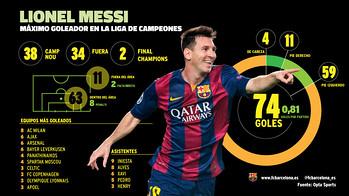 Infográfico do recorde de Messi na Champions League.