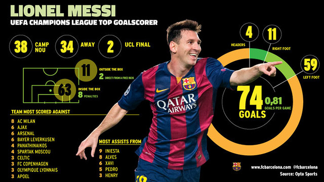 18f9821ad80 Lionel Messi became the Champions League s all-time top scorer with a hat- trick against Apoel Nicosia - 74 goals in 91 games