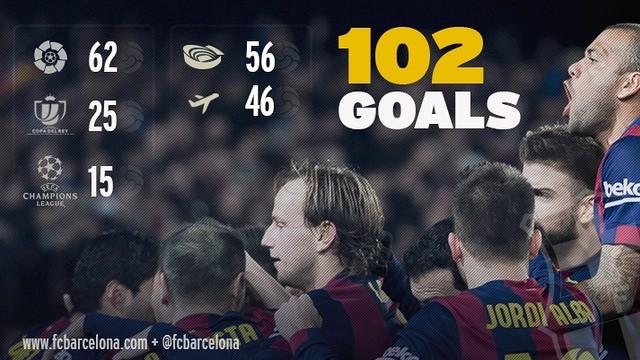 Barca's 102 goals so far this season / PHOTOMONTAGE: FCB