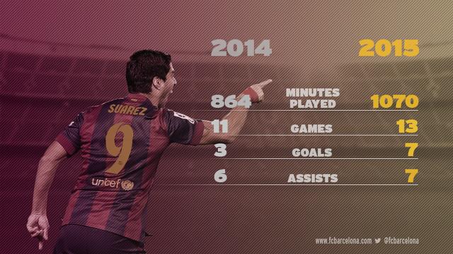 Luis Suarez's comparative stats 2014 & 2015