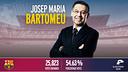 Josep Maria Bartomeu élu Président du FC Barcelone/ FCB