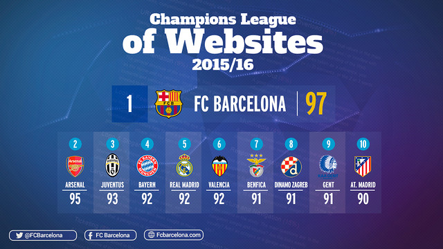 This year Barça scored 97 out of 100, giving them their second such distinction after winning in the 2012/13
