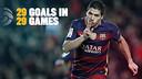 Luis Suárez can't stop scoring this season / FCB