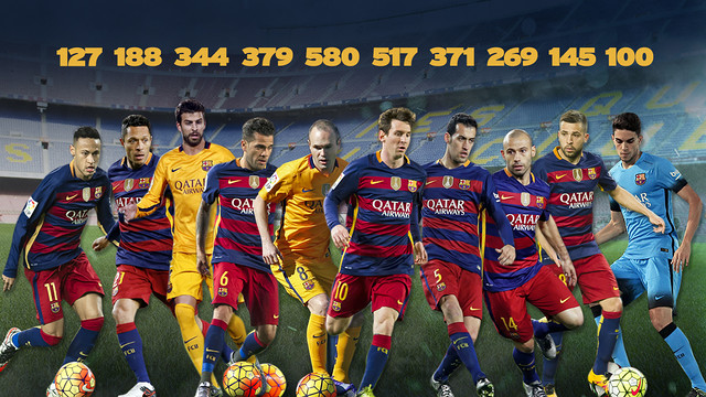 The ten first team members that have played 100 games or more for Barça / FCB